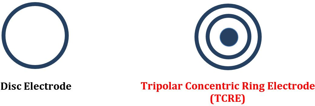 Tripolar Concentric Ring Electrode